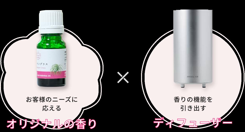 お客様のニーズに応える オリジナルの香り × 香りの機能を引き出す ディフューザー